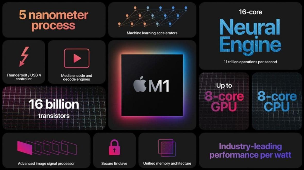 چیپست M1 معرفی گردید: اولین تراشه اپل سیلیکون برای دنیای مک